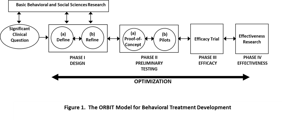 Figure 1. The ORBIT Model for Behaviroal Treatment Development