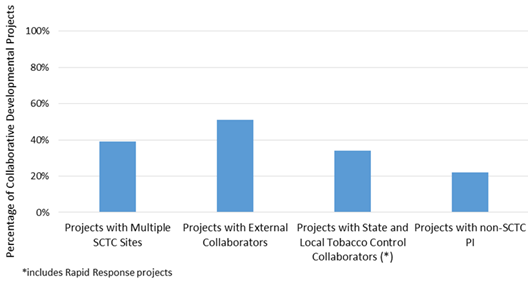 Collaborations among Collaborative Development Projects