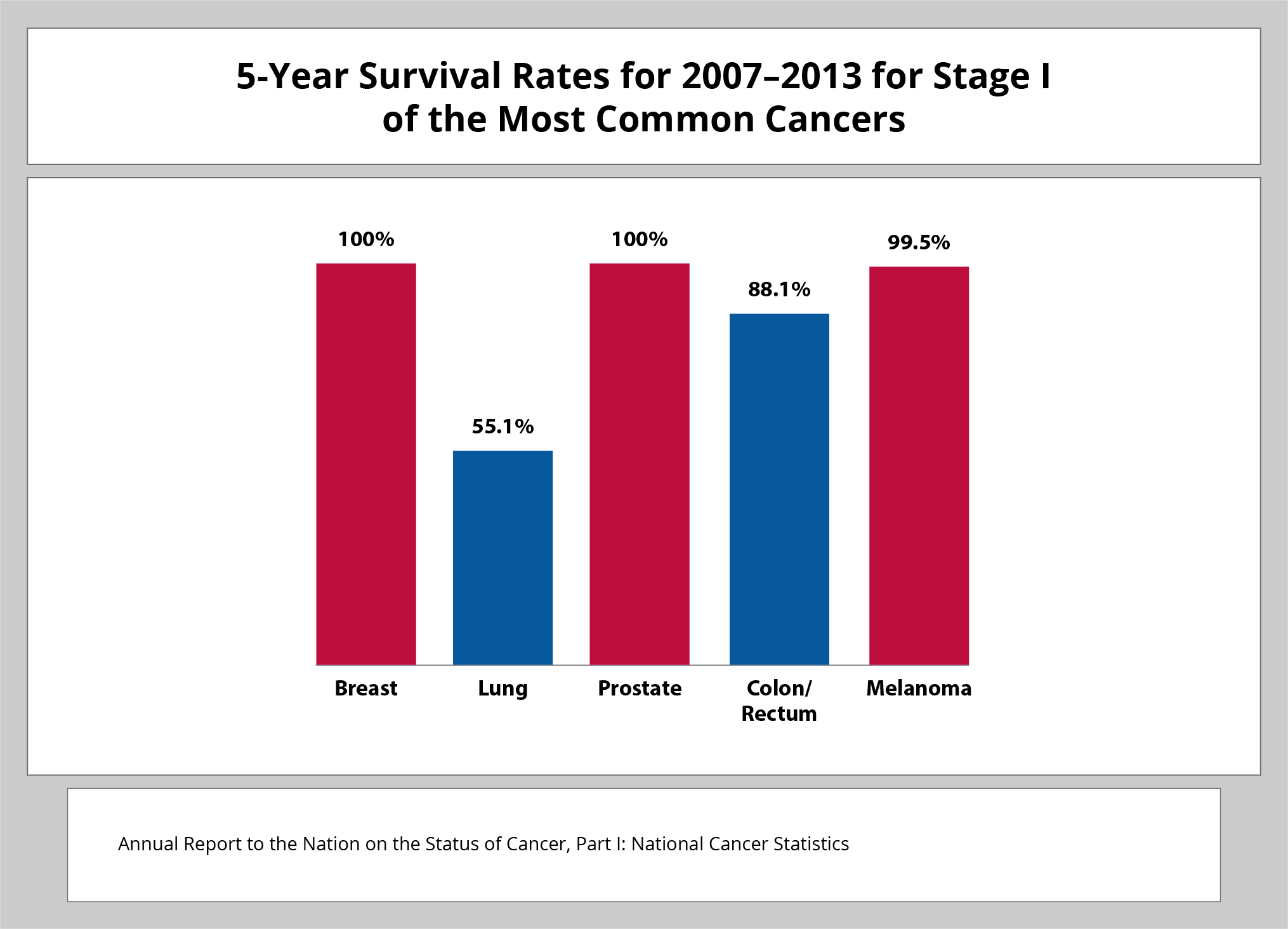 5-Year Survivial Rates for 2007-2013 for Stage 1 of the Most Common Cancers