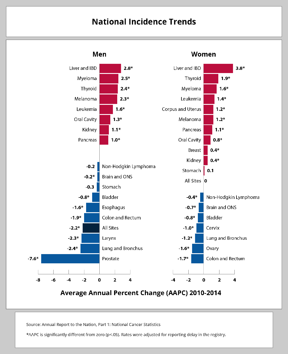 Average Annual Percent Change (AAPC) 2010-2014