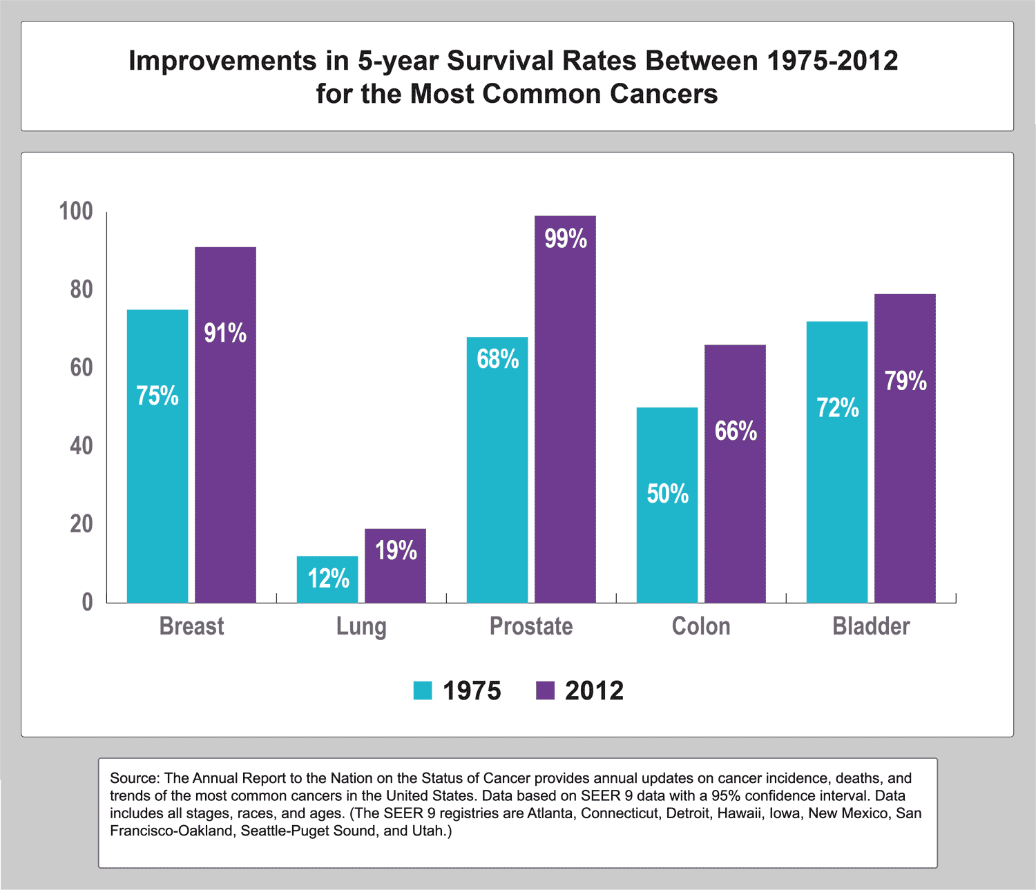 Improvements in 5-year Survival Rates Between 1975-2012 for the Most Common Cancers. Source: The Annual Report to the Nation on the Status of Cancer provides annual updates on cancer incidence, deaths, and trends of the most common cancers in the United States. Data based on SEER 9 data with a 95% confidence inverval. Data includes all stages, race and ages.