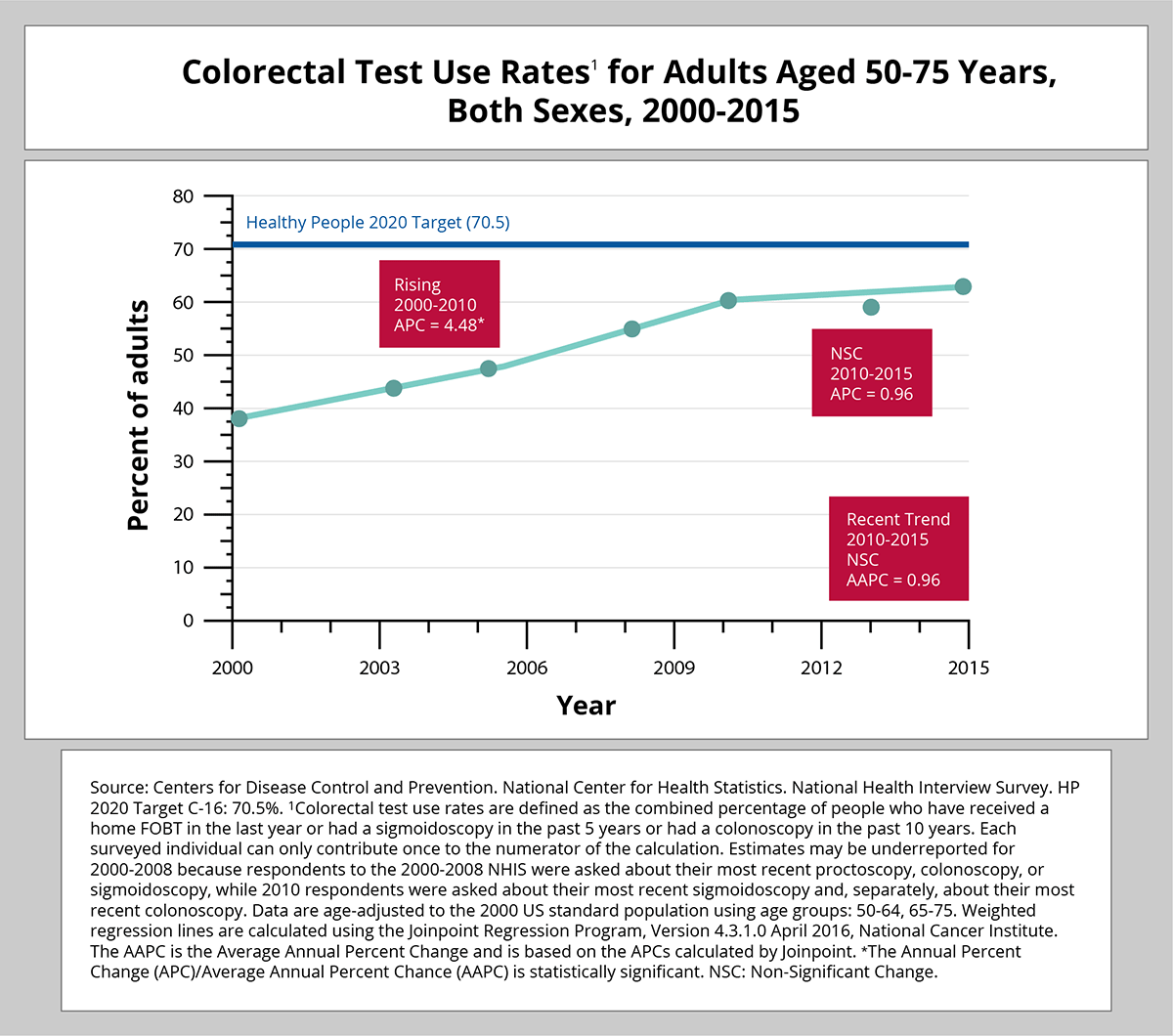 Source: Centers for Disease Control and Prevention. National Center for Health Statistics. National Health Interview Survey. HP 2020 Target C-16: 70.5%. 1Colorectal test use rates are defined as the combined percentage of people who have received a home FOBT in the last year or had a sigmoidoscopy in the past 5 years or had a colonoscopy in the past 10 years. Each surveyed individual can only contribute once to the numerator of the calculation. Estimates may be underreported for 2000-2008 because respondents to the 2000-2008 NHIS were asked about their most recent proctoscopy, colonoscopy, or sigmoidoscopy, while 2010 respondents were asked about their most recent sigmoidoscopy and, separately, about their most recent colonoscopy. Data are age-adjusted to the 2000 US standard population using age groups: 50-64, 65-75. Weighted regression lines are calculated using the Join point Regression Program, Version 4.3.1.0 April 2016, National Cancer Institute. The AAPC is the Average Annual Percent Change and is based on the APCs ca lcu lated by Join point. *The Annual Percent Change (APC)/Average Annual Percent Chance (AAPC) is statistica lly significant. NSC: Non-Significant Change.