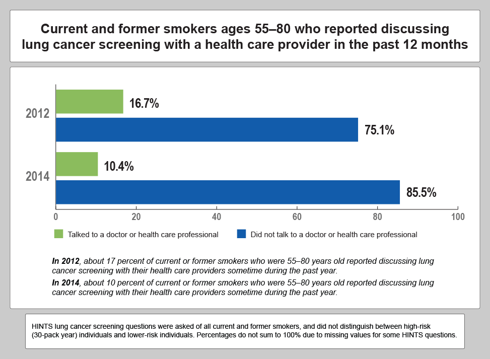 In 2012, about 17 percent of current or former smokers who were 55-80 years old reported discussing lung cancer screenign with their health care providers sometime during the past year. In 2014, about 10 percent of current or former smokers who were 55-80 years old reported discussing lung cancer screenign with their health care providers sometime during the past year.