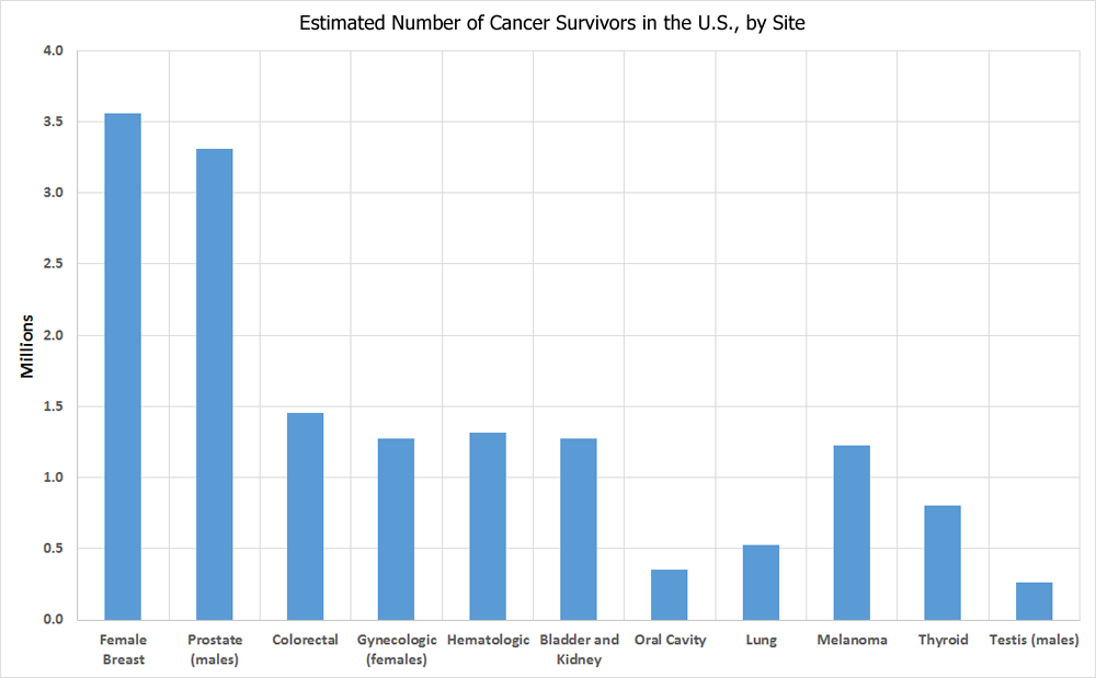 Estimated Number of Persons Alive in the U.S. Who Were Diagnosed With Cancer, by Site