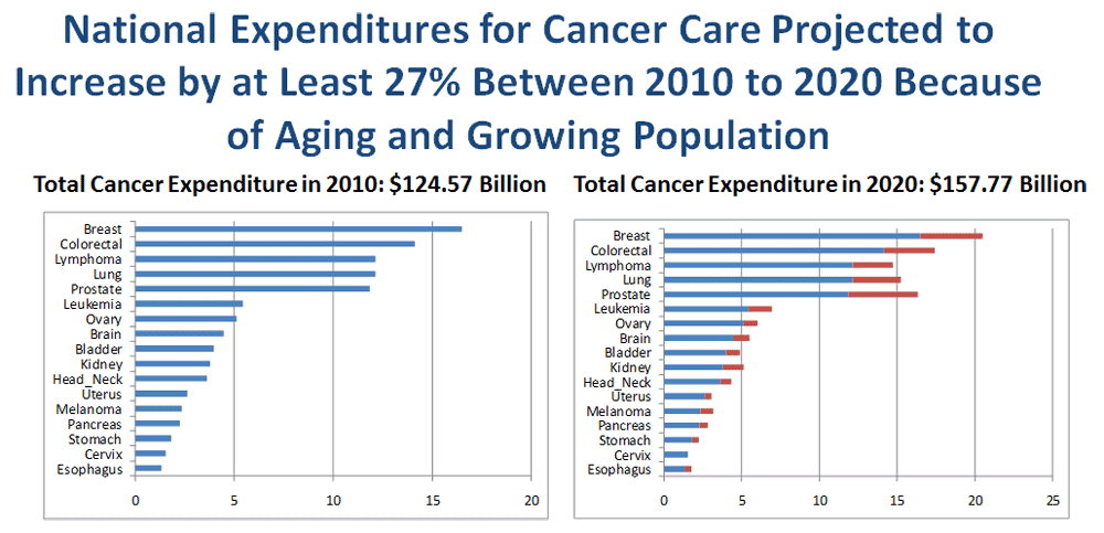 National Expenditures for Cancer Care Projected to Increase by at Least 27% Between 2010 to 2020 Because of Aging and Growing Population