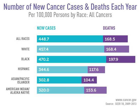 Number of New Cancer Cases and Deaths Each Year