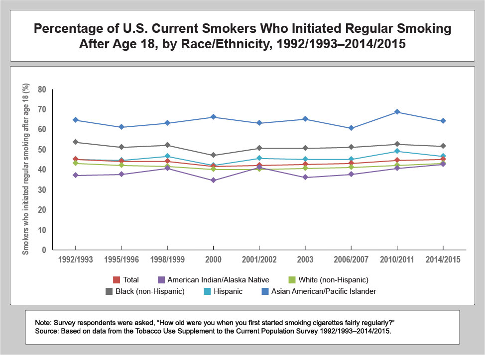 Percentage of US Current Smokers Who Initiated Regular Smokign After Age 18, by Race/Ethnicity, 1992/1993-2014/2015.