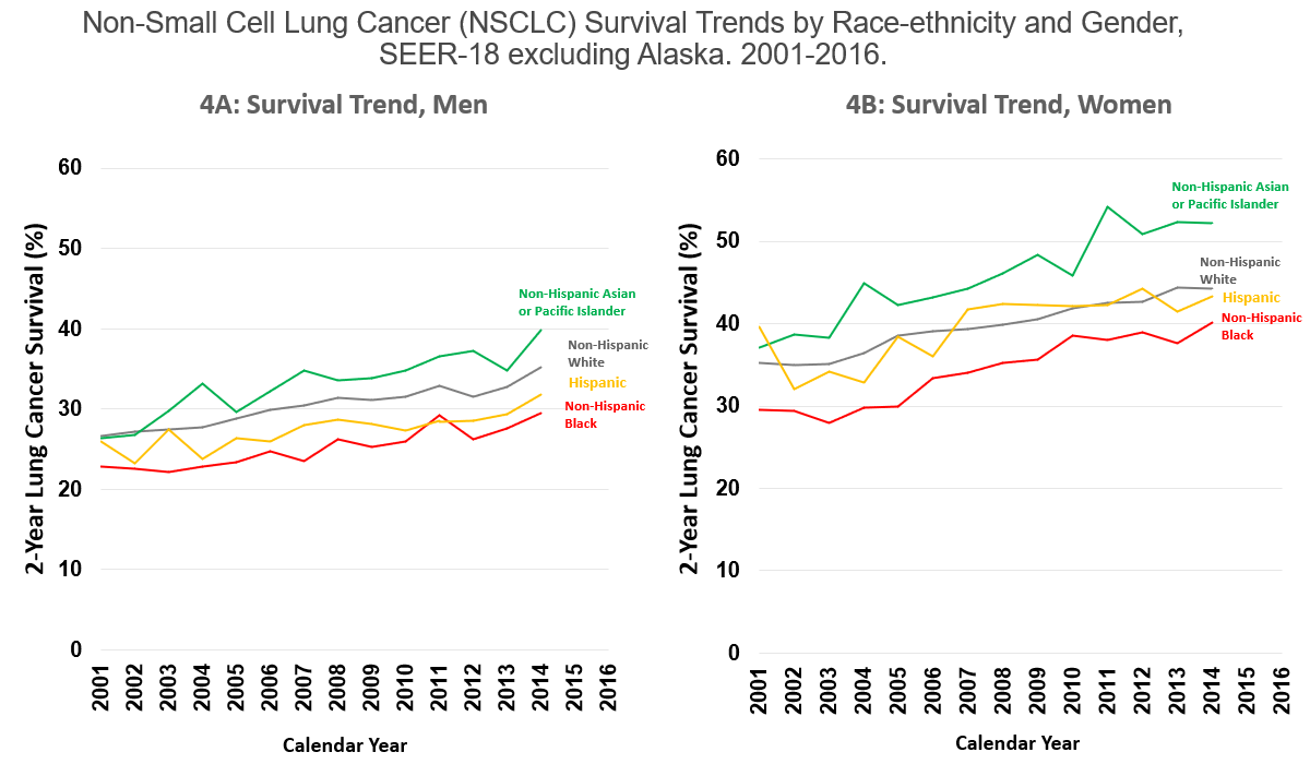 Non-Small Cell Lung Cancer (NSCLC) Survival Trends by Race-ethnicity and Gender, SEER-18 excluding Alaska. 2001-2016.