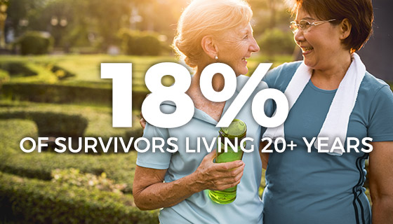 18 percent of survivors living 20+ years