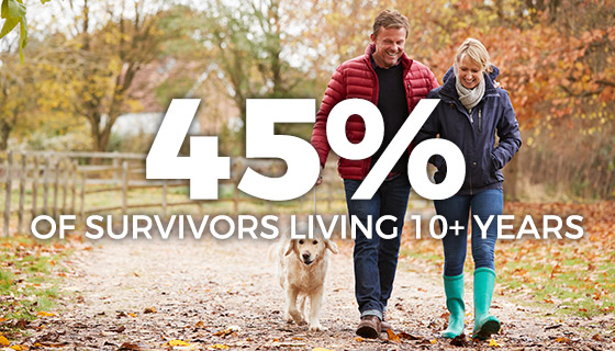 45 percent of survivors living 10+ years
