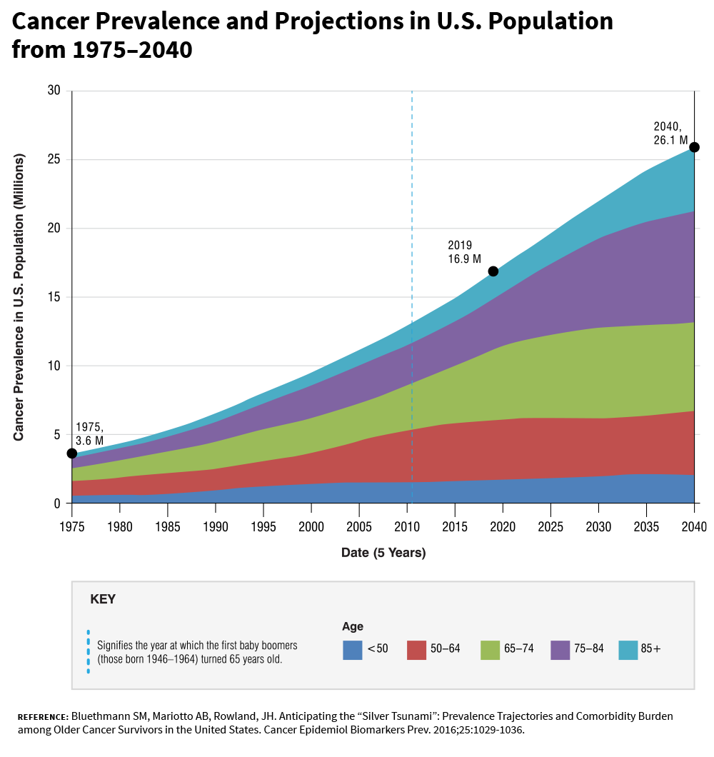 area chart of an estimated & projected number of cancer survivors in the US from 1975-2040