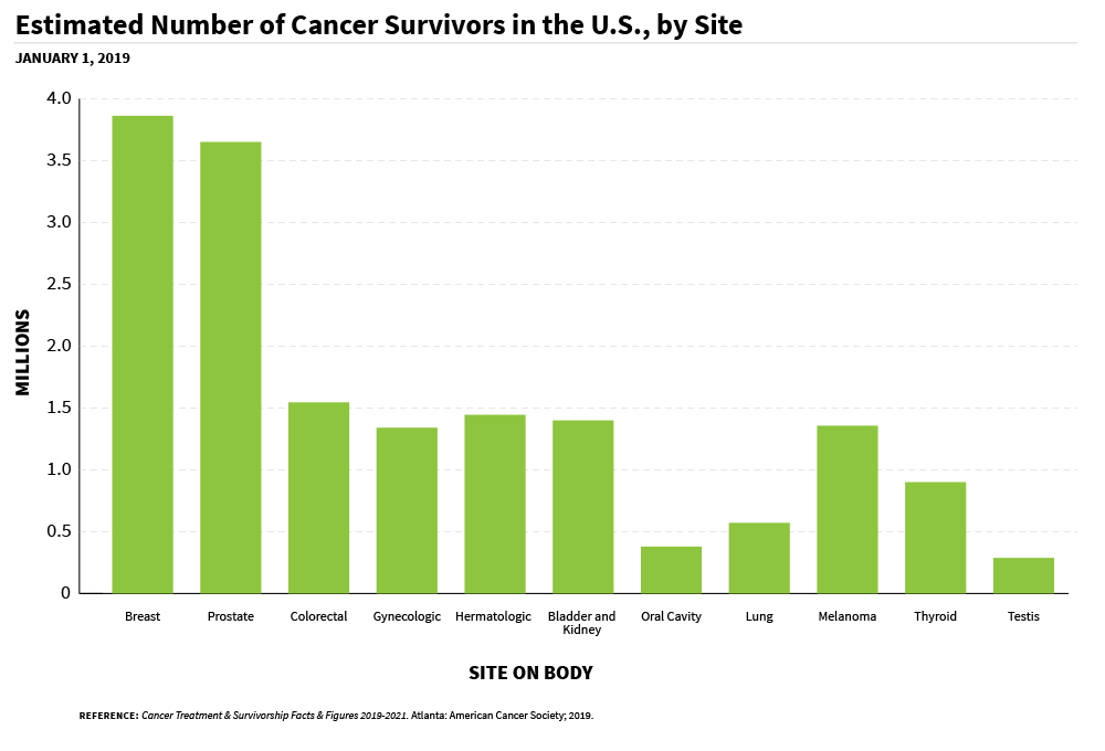 A bar chart of estimated number of cancer survivors in the US, by site on body.