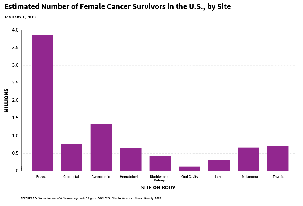 A bar chart of an estimated number of female cancer survivors in the US, by site.