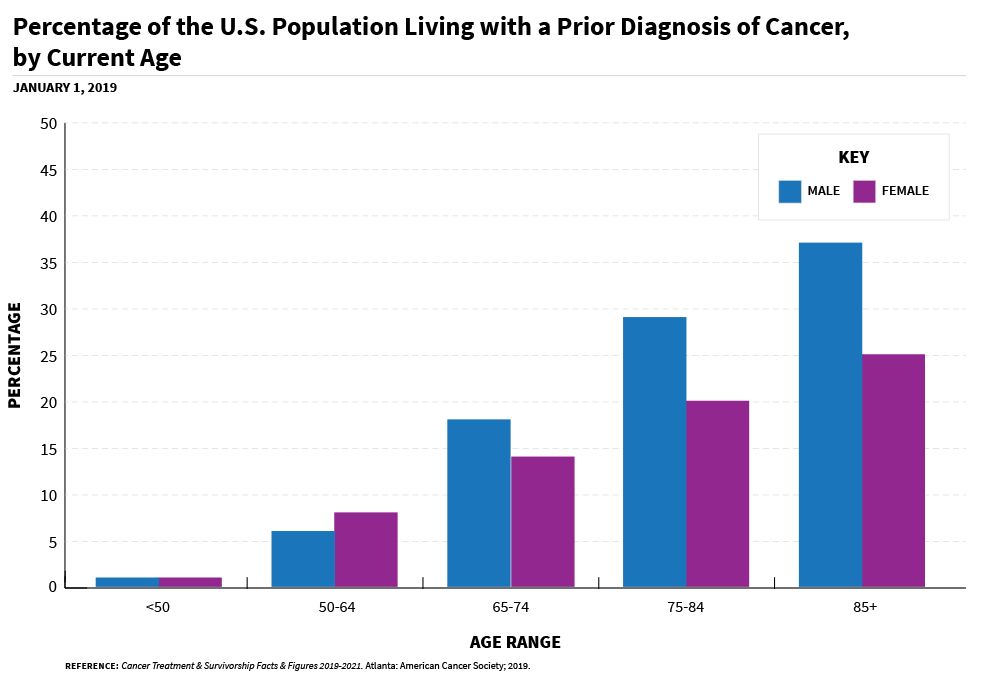 A group bar chart of US Population living with a Prior diagnosis of cancer by age range.