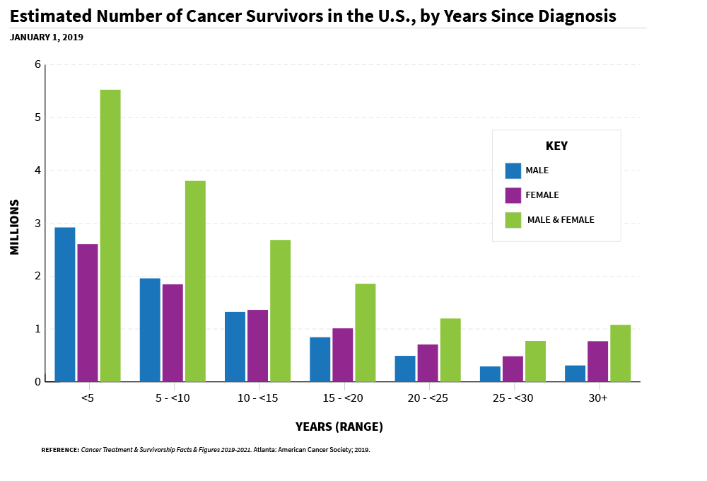 A group bar chart of estimated number of cancer survivors in the US, by years since diagnosis.