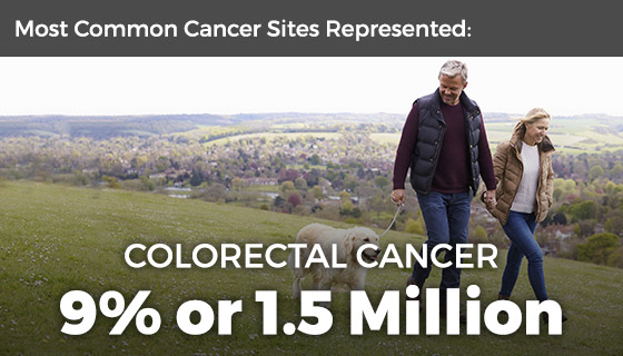 Most common cancer sites represented include colorectal (9%, 1.5 million)